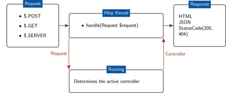 Routing HTTP-запросов в Drupal
