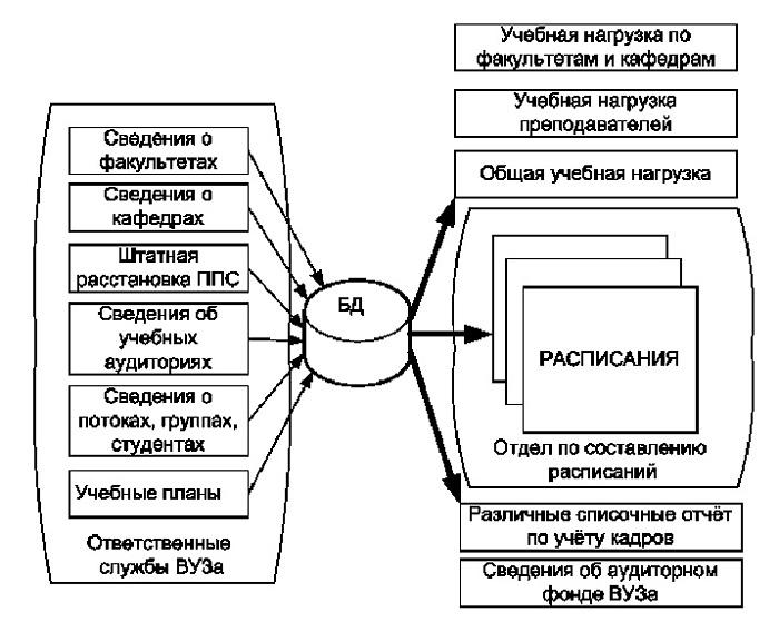 Потоки данных при системном