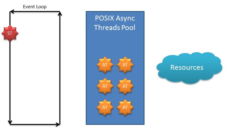 Структура потока Node.js