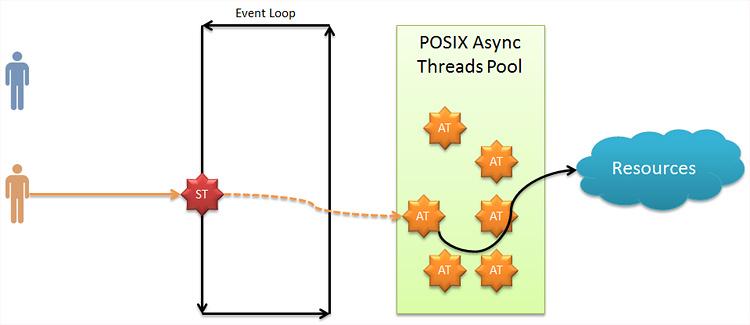 Асинхронный поток в Node.js