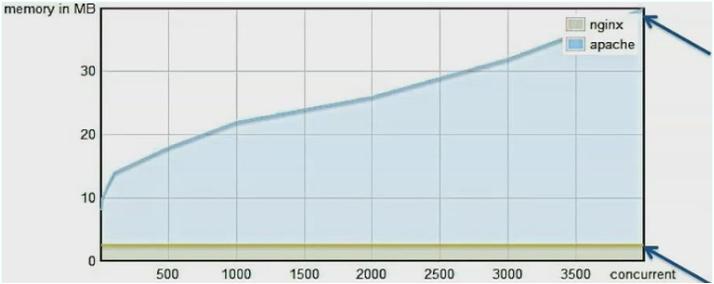 Сравнение производительности памяти Apache и Nginx