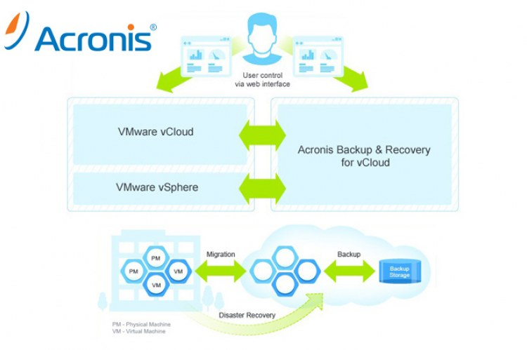 Backup&Recovery for vCloud