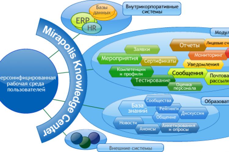 Структура работы программы Мираполис. Виртуальная комната