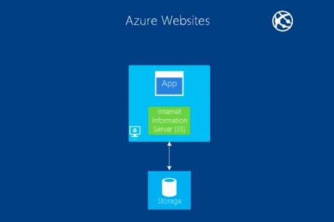 Cобственный шрифт в Azure WebApps