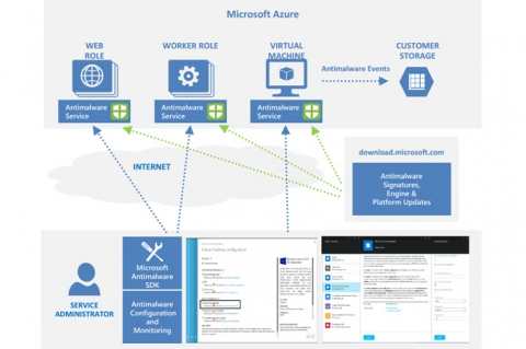 Microsoft Antimalware for Azure Cloud Services
