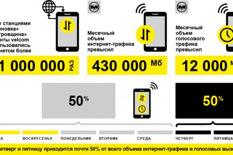 Белорусы воспользовались связью в метро более 41 миллиона раз