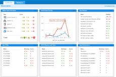 Скриншот: панель мониторинга оповещений