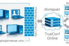 Как работает видеосвязь TrueConf Online?