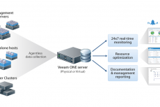 Veeam ONE: гибкое и эффективное решение для вашей виртуальной среды