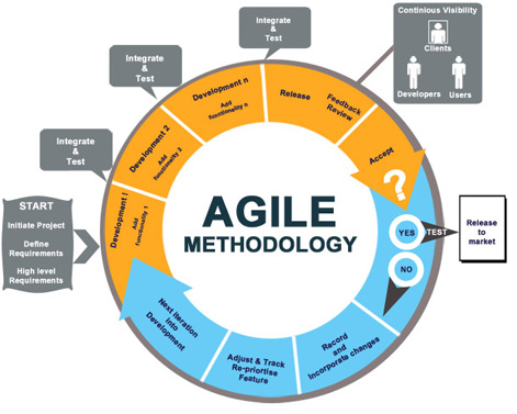 Встреча Agile-сообщества и воркшоп Power of Data Visualization