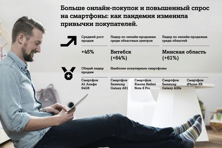 Больше онлайн-покупок и повышенный спрос на смартфоны: как пандемия изменила привычки покупателей