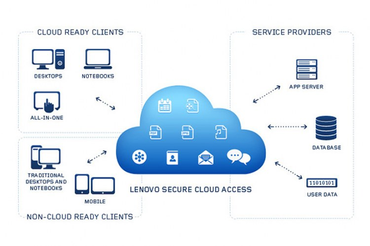 Lenovo Cloud Storage