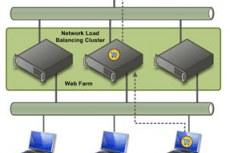 Масштабируемость и надежность системы Windows Server 2008
