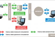 Cхема построения распределенной сети видеонаблюдения с использованием сетевых камер и видеоретранслятора IPVideoRepeater