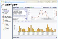 GFI WebMonitor Панель мониторинга