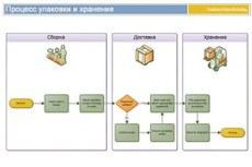 Использование подпроцессов и контейнеров для структурирования информации